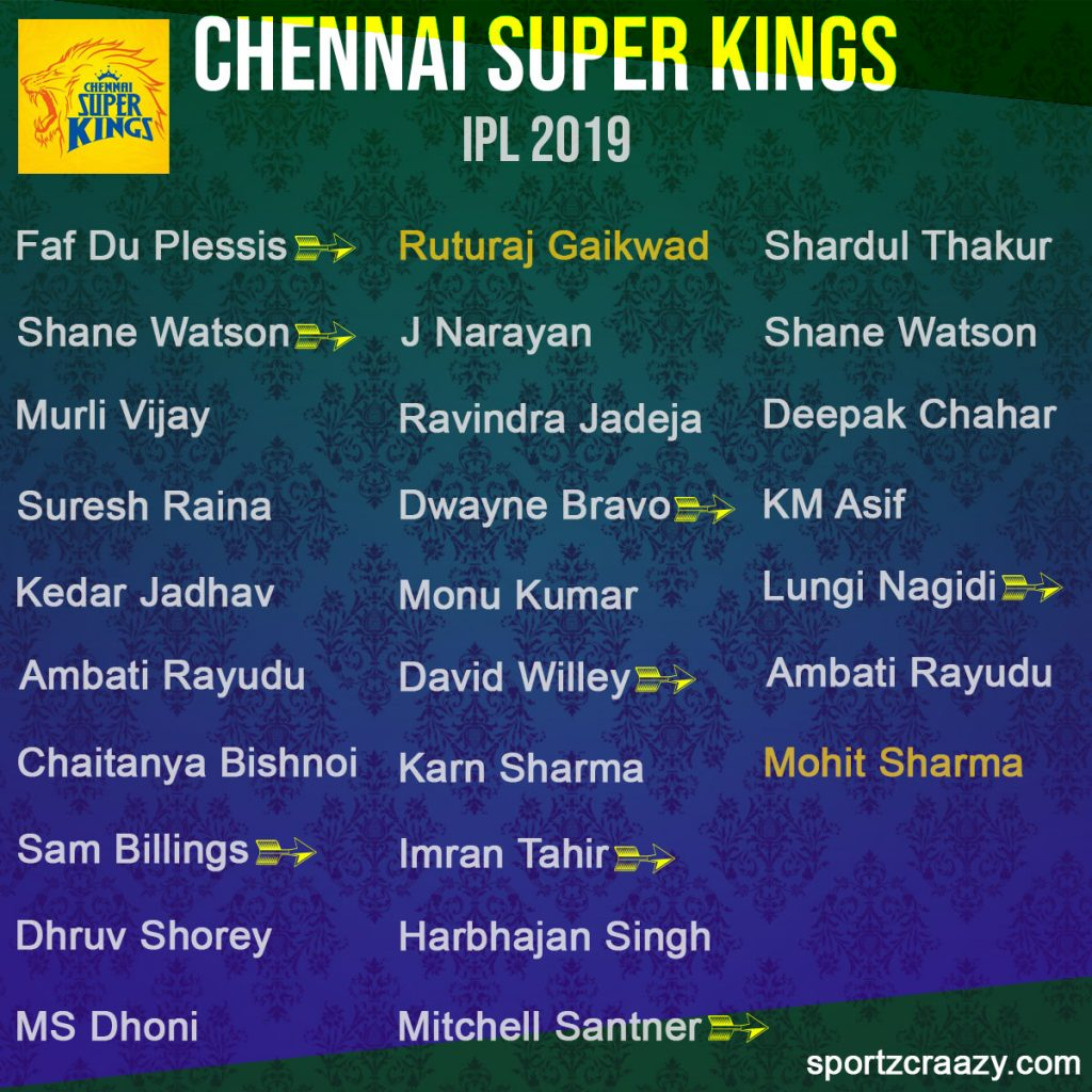 CHENNAI SUPER KINGS IPL 2019 SQUAD
